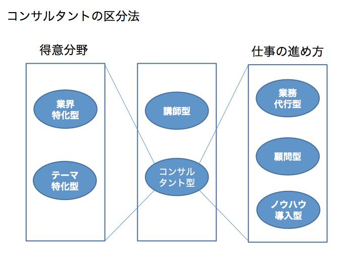 コンサルタントを使うときに役立つ コンサルタントの3つの区分法
